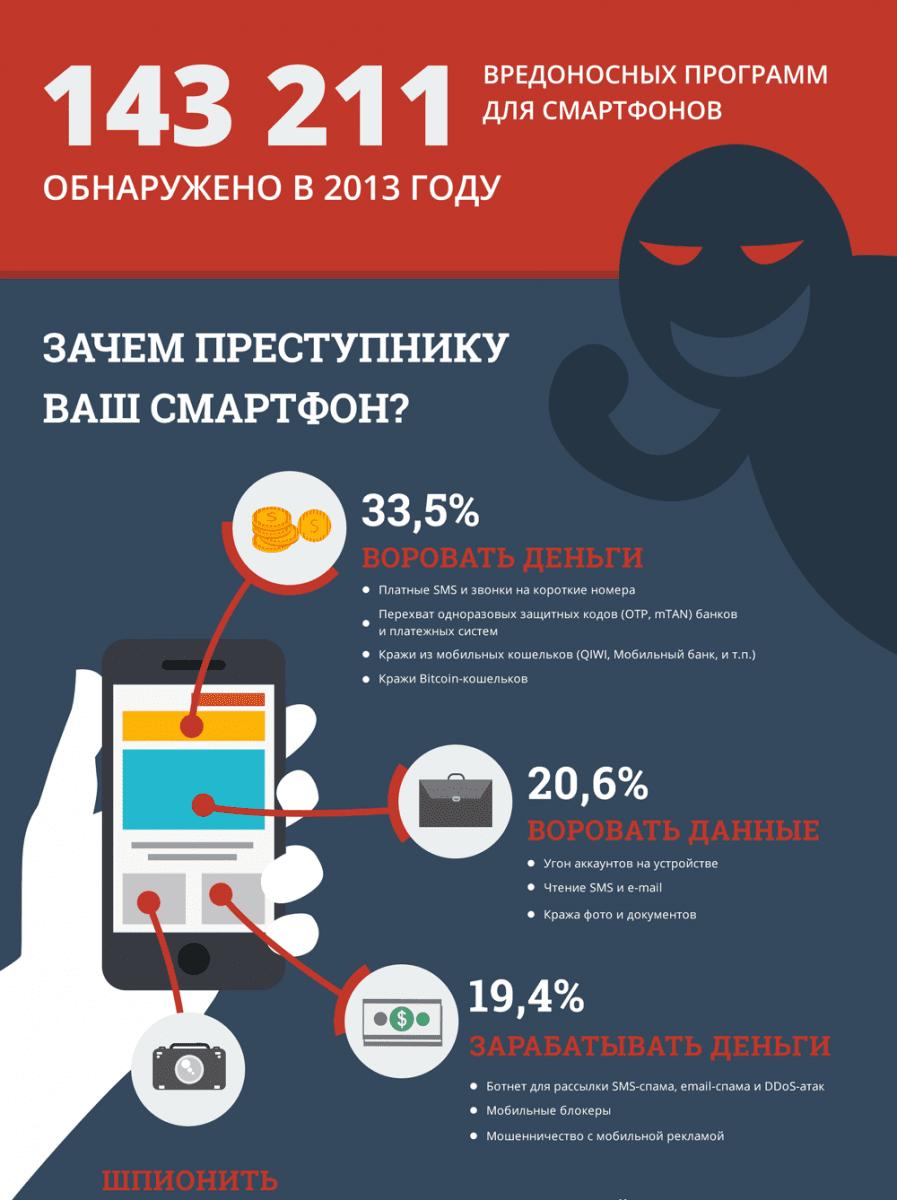 Безопасность в интернете со смартфона, планшета или пк