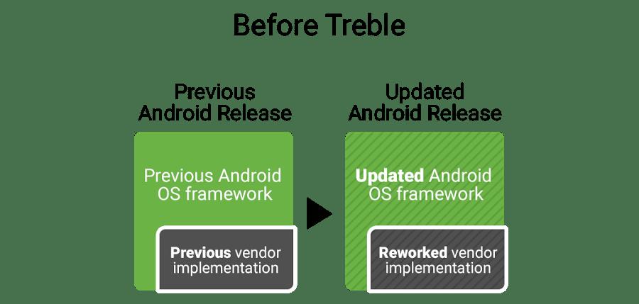 Как Project Treble ускорит выход обновлений Android