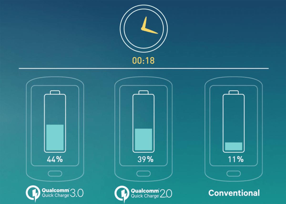 Особенности технологии быстрой зарядки