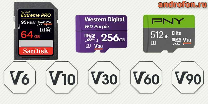Обозначение класса видео. Каждый класс соответствует скорости последовательной записи видео.