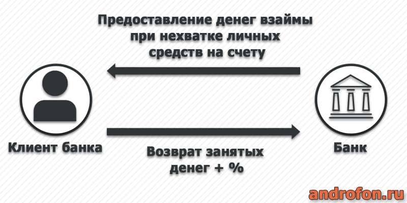 Как работает овердрафт.