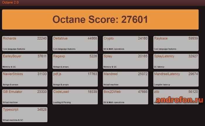 Тест Octane 2.0 в Opera.