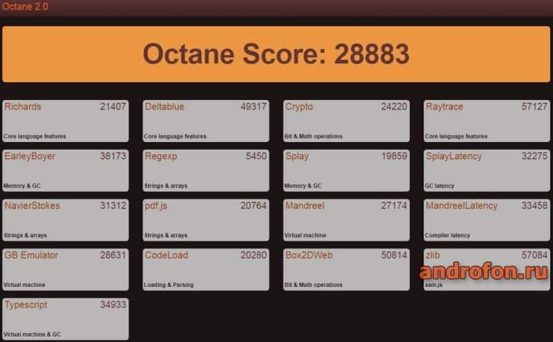 Тест Octane.