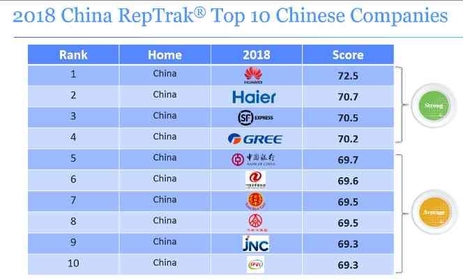Топ 10 китайских компаний.