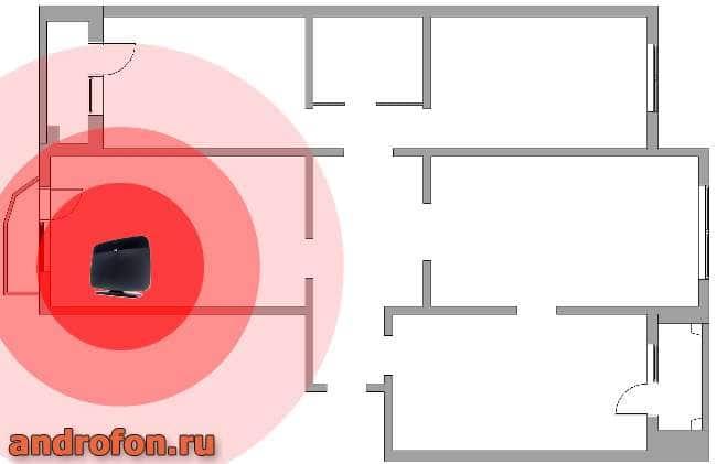 Нерациональная установка роутера возле окна. Сигнал охватывает только одну комнату и часть второй.