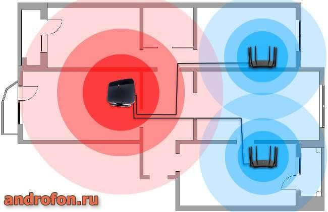 Установка двух репиторов позволяет расширить сеть в местах, где сигнал слабый или недоступный.