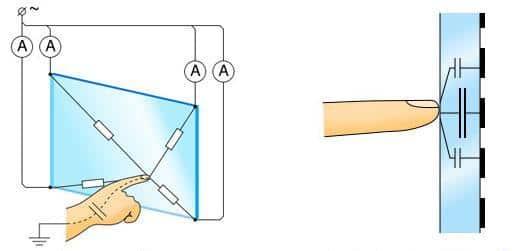 Схема работы емкостного экрана.