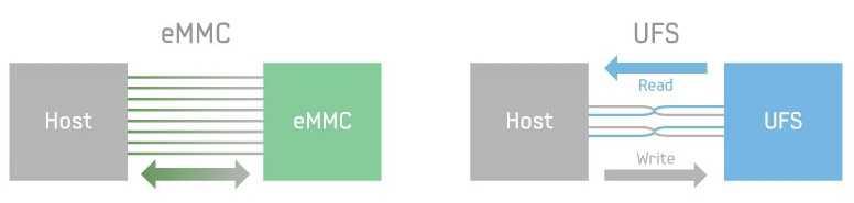 Сравнение emmc и ufs накопителей.