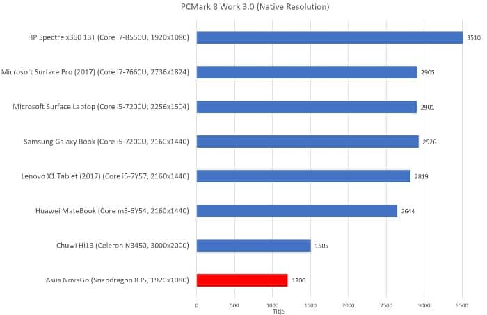 Результаты теста PC Mark.