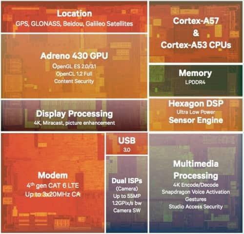 Составные части мобильной платформы Snapdragon 810.