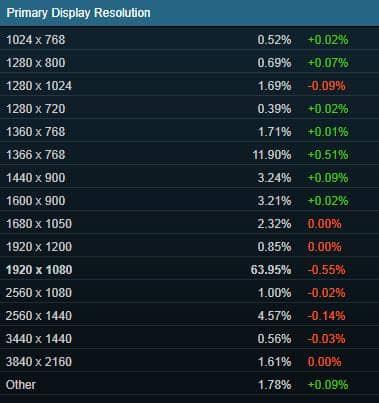 Статистика Steam используемых разрешений экрана в играх за июль 2019.
