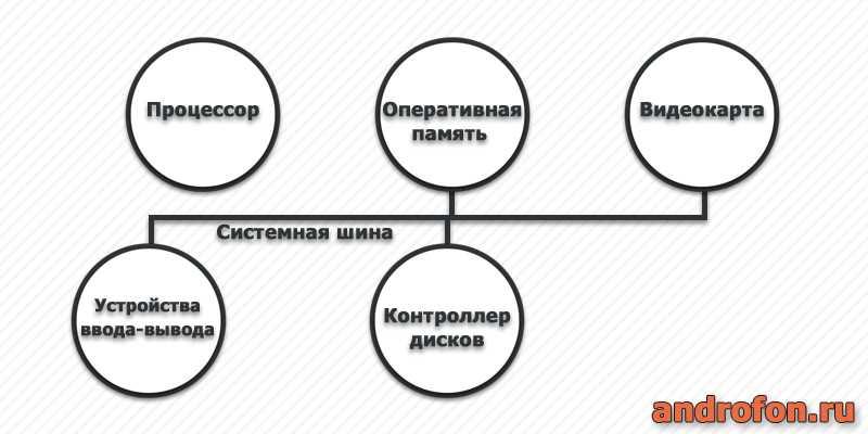 Принцип работы ОЗУ.