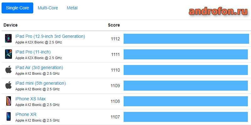 Рейтинг CPU на айфоне.