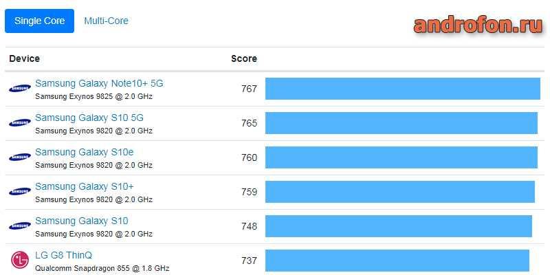 Рейтинг CPU Android.