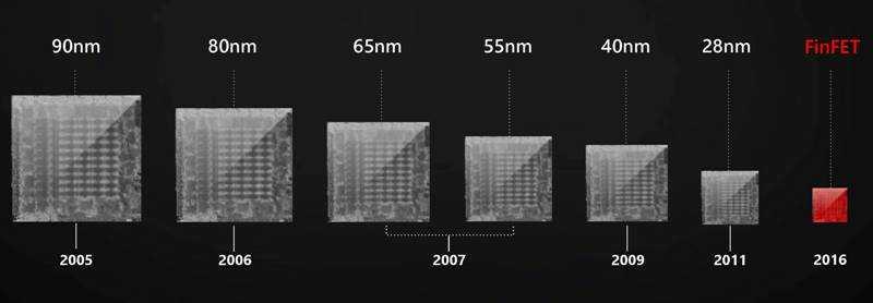 Размер процессора при уменьшении технологического процесса.