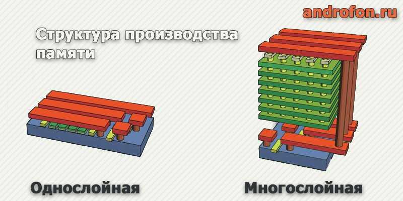 Исполнение памяти в однослойном исполнении и 3D.