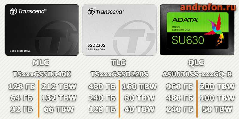 Сравнение ресурса трех накопителей с разным типом памяти.