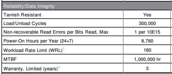 Надежность в спецификации HDD SkyHawk.