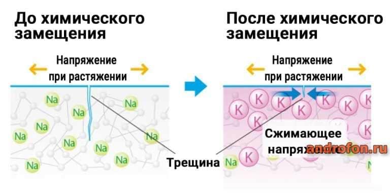 Прочность стекла при одинаковой нагрузке до химической замещения и после.