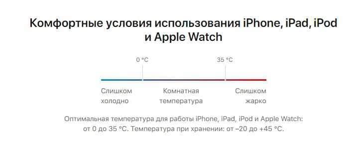 Оптимальная температура использования iPhone.