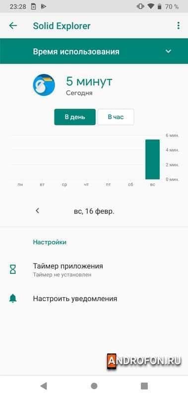 Статистика использования выборочного приложения.
