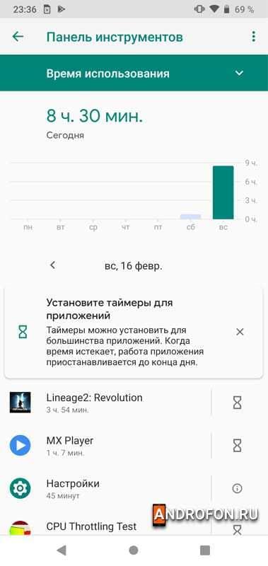 Статистика использования.