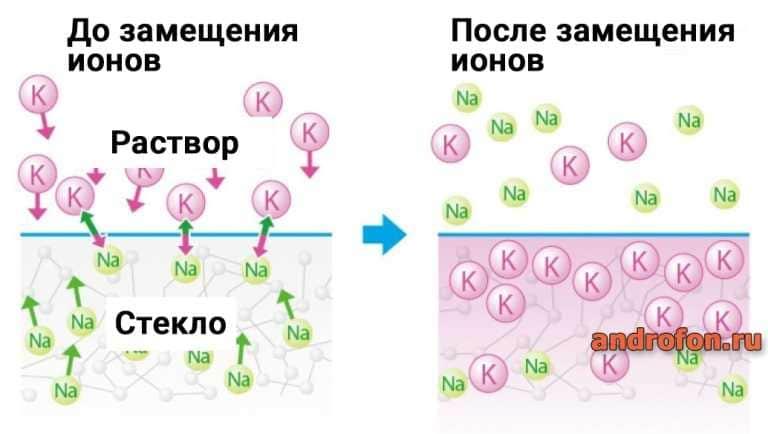 Схема замещение ионов.