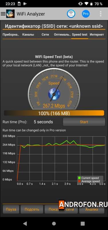 Максимальная скорость передачи данных Wi-Fi модуля.