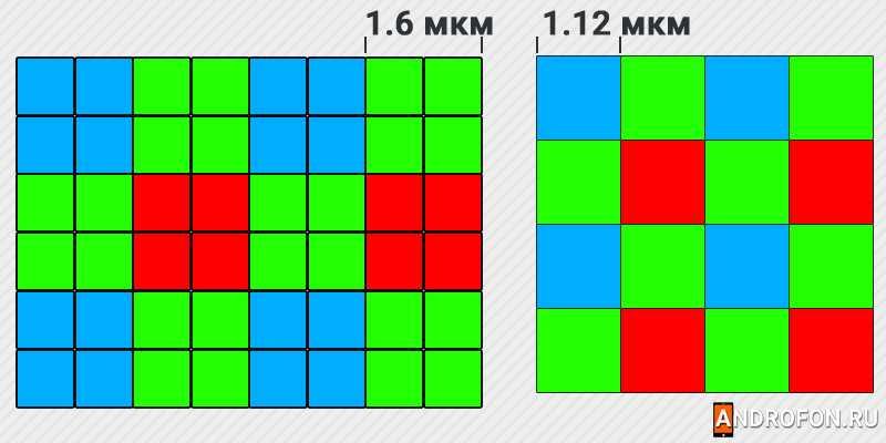 Сравнение размеров пикселей.