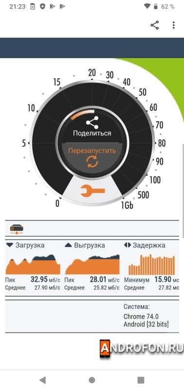 Замер скорости Wi-Fi на частоте 2.4 ГГц.