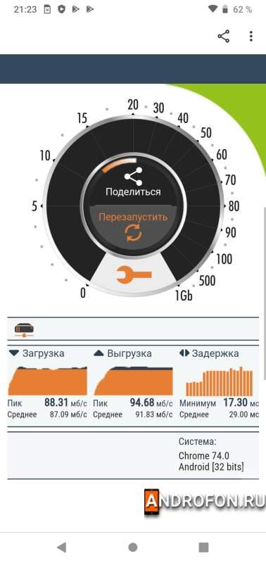 Замер скорости Wi-Fi на частоте 5 ГГц.