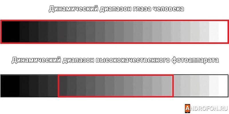 Сравнение ширины спектра глаза человека и высококачественного фотоаппарата.