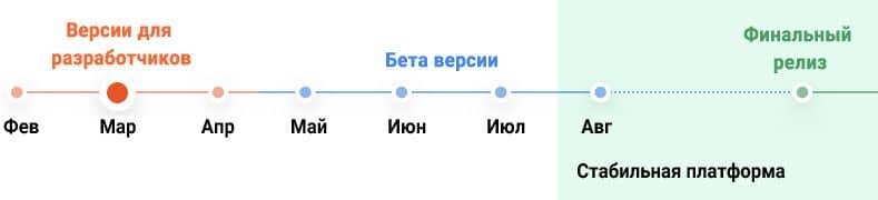Дорожная карта Андроид 12.